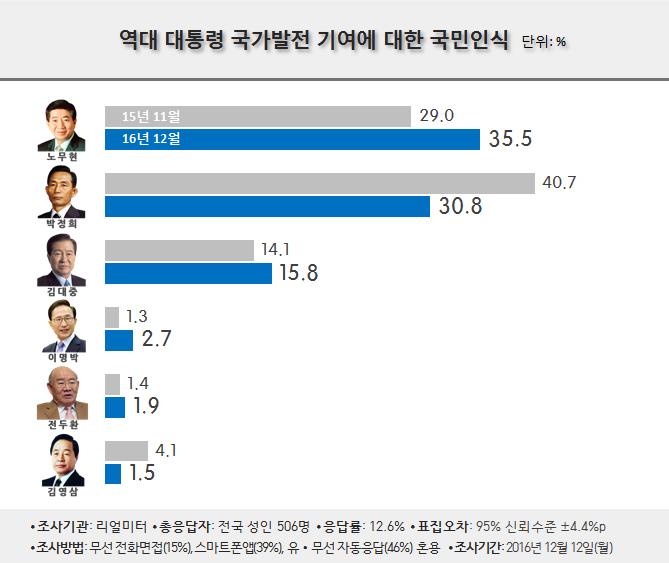 %ea%b5%ad%ea%b0%80%eb%b0%9c%ec%a0%84-%ea%b8%b0%ec%97%ac-%ea%b7%b8%eb%9e%98%ed%94%84